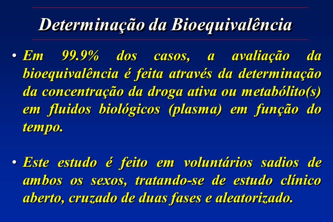Determinação da Bioequivalência Em 99.9% dos casos, a avaliação da bioequivalência é feita através da determinação da concentração da droga ativa ou m