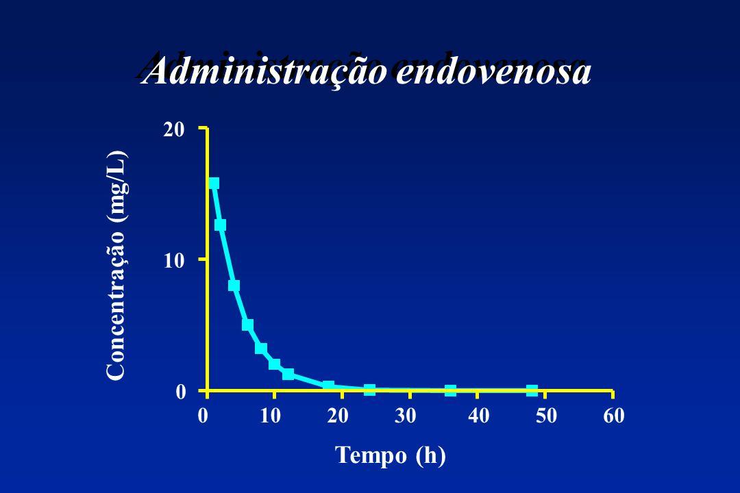 Administração endovenosa 0102030405060 0 10 20 Tempo (h) Concentração (mg/L)