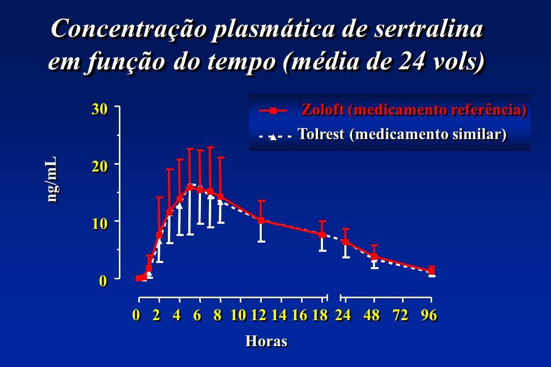 Concentração plasmática de sertralina em função do tempo (média de 24 vols) 0 0 2 2 4 4 6 6 8 8 10 12 14 16 18 0 0 10 20 30 Zoloft (medicamento referê