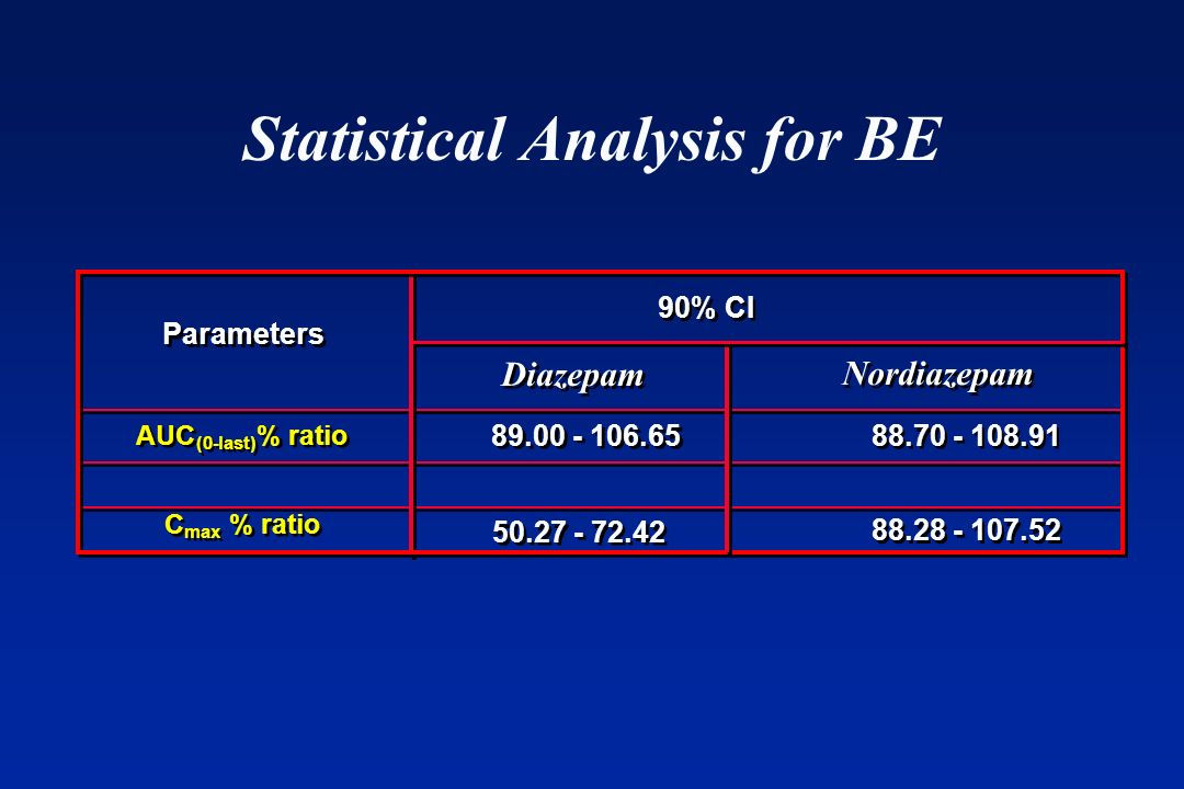 Statistical Analysis for BE 90% CI Parameters Diazepam AUC (0 - - last) % ratio C C max % ratio Nordiazepam 88.70 - 108.91 89.00 - 106.65 88.28 - 107.
