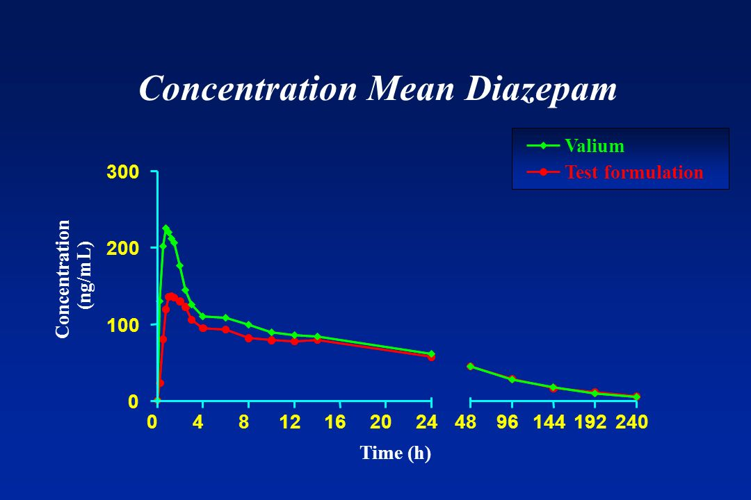 Concentration Mean Diazepam 04812162024 0 100 200 300 Valium Test formulation 4896144192240 Time (h) Concentration (ng/mL)