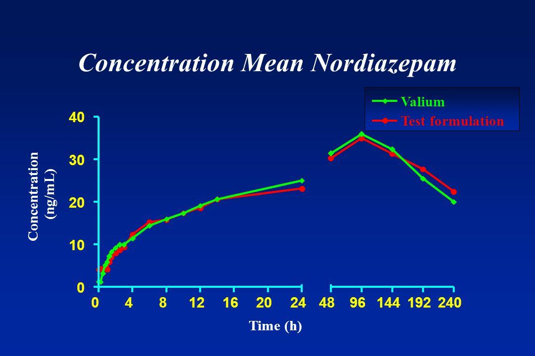 Concentration Mean Nordiazepam Valium Test formulation 4896144192240 Time (h) Concentration (ng/mL)