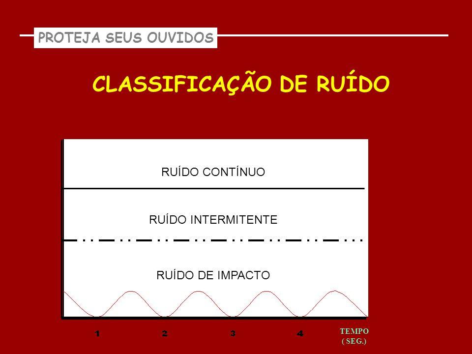 CLASSIFICAÇÃO DE RUÍDO RUÍDO CONTÍNUO RUÍDO INTERMITENTE RUÍDO DE IMPACTO TEMPO ( SEG.)
