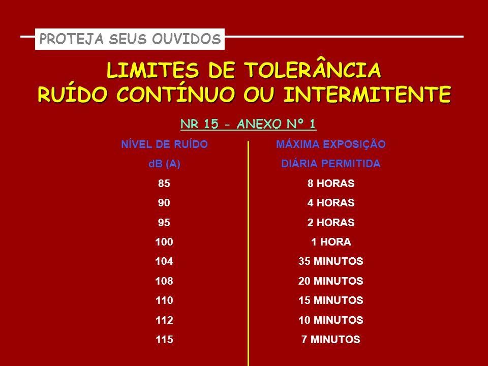PROTEJA SEUS OUVIDOS LIMITES DE TOLERÂNCIA RUÍDO CONTÍNUO OU INTERMITENTE NR 15 - ANEXO Nº 1 NÍVEL DE RUÍDO dB (A) 85 90 95 100 104 108 110 112 115 MÁ