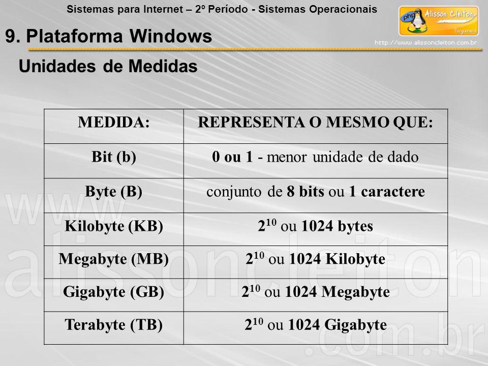MEDIDA:REPRESENTA O MESMO QUE: Bit (b)0 ou 1 - menor unidade de dado Byte (B)conjunto de 8 bits ou 1 caractere Kilobyte (KB)2 10 ou 1024 bytes Megabyt