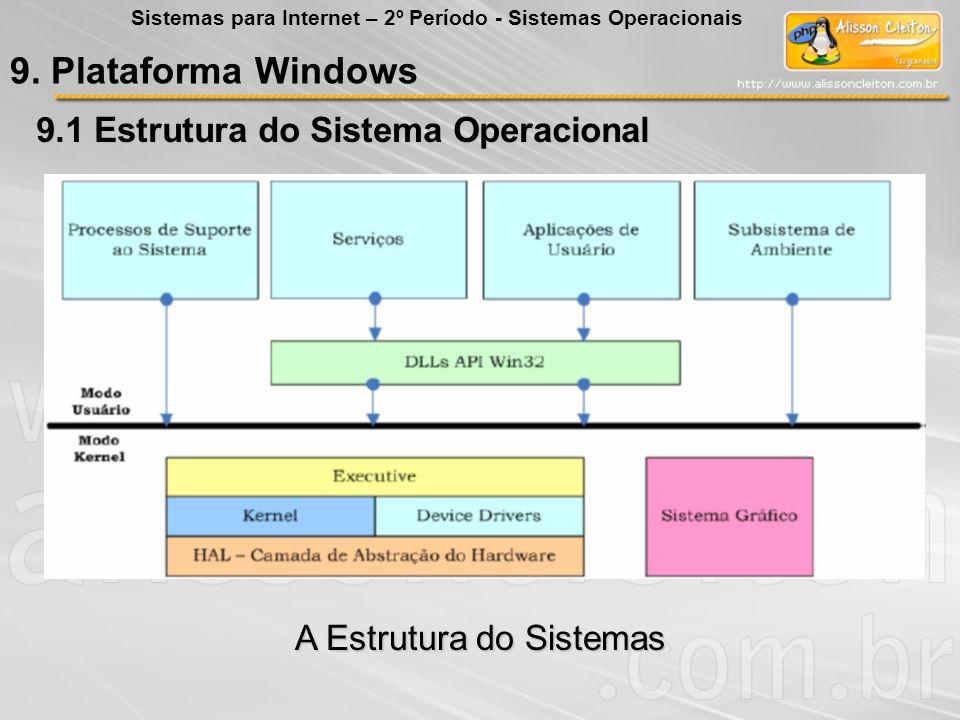 9. Plataforma Windows 9.1 Estrutura do Sistema Operacional Sistemas para Internet – 2º Período - Sistemas Operacionais A Estrutura do Sistemas