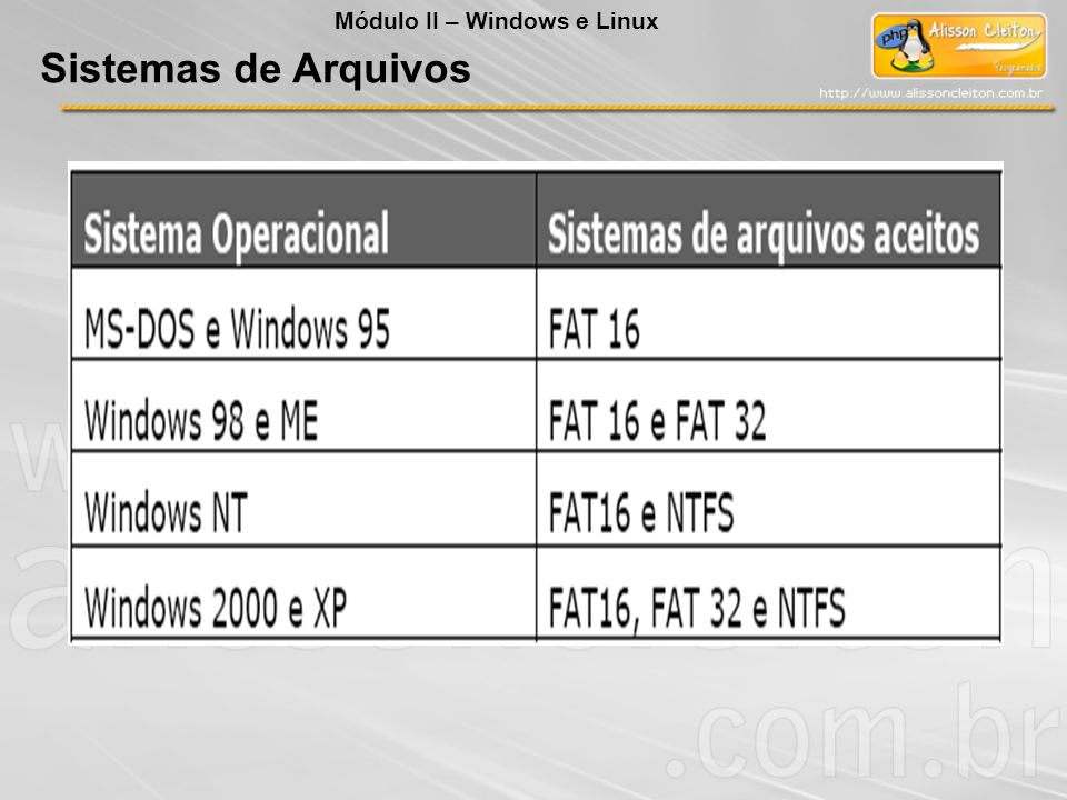Sistemas de Arquivos Módulo II – Windows e Linux