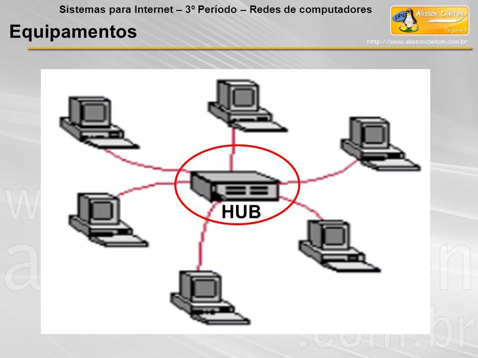 Equipamentos HUB Sistemas para Internet – 3º Período – Redes de computadores