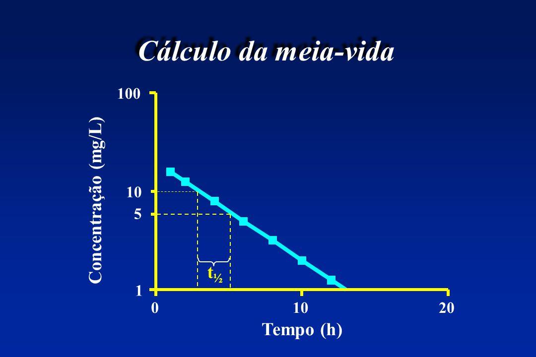 01020 1 10 100 Tempo (h) Concentração (mg/L) Cálculo da meia-vida 5 t½t½