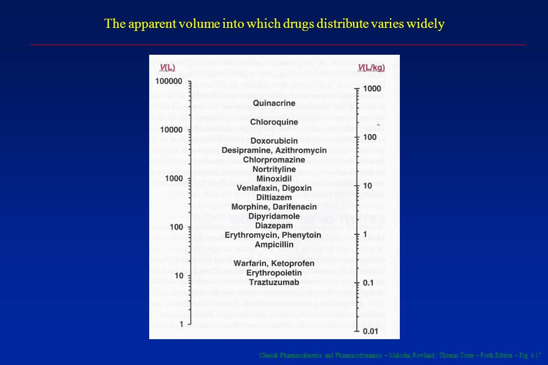 Clinical Pharmacokinetics and Pharmacodynamics – Malcolm Rowland / Thomas Tozer – Forth Edition – Fig 4.17 The apparent volume into which drugs distri