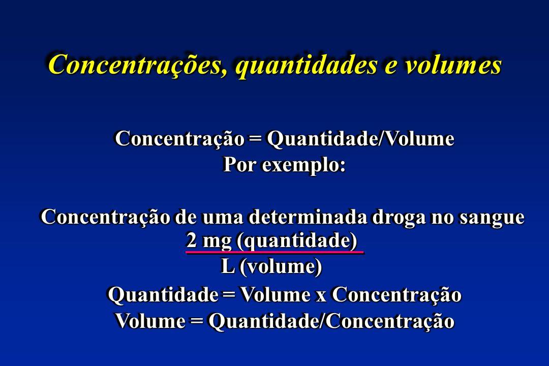 Concentrações, quantidades e volumes Concentração = Quantidade/Volume Por exemplo: Concentração de uma determinada droga no sangue Quantidade = Volume x Concentração Volume = Quantidade/Concentração Concentração = Quantidade/Volume Por exemplo: Concentração de uma determinada droga no sangue Quantidade = Volume x Concentração Volume = Quantidade/Concentração 2 mg (quantidade) L (volume) 2 mg (quantidade) L (volume)