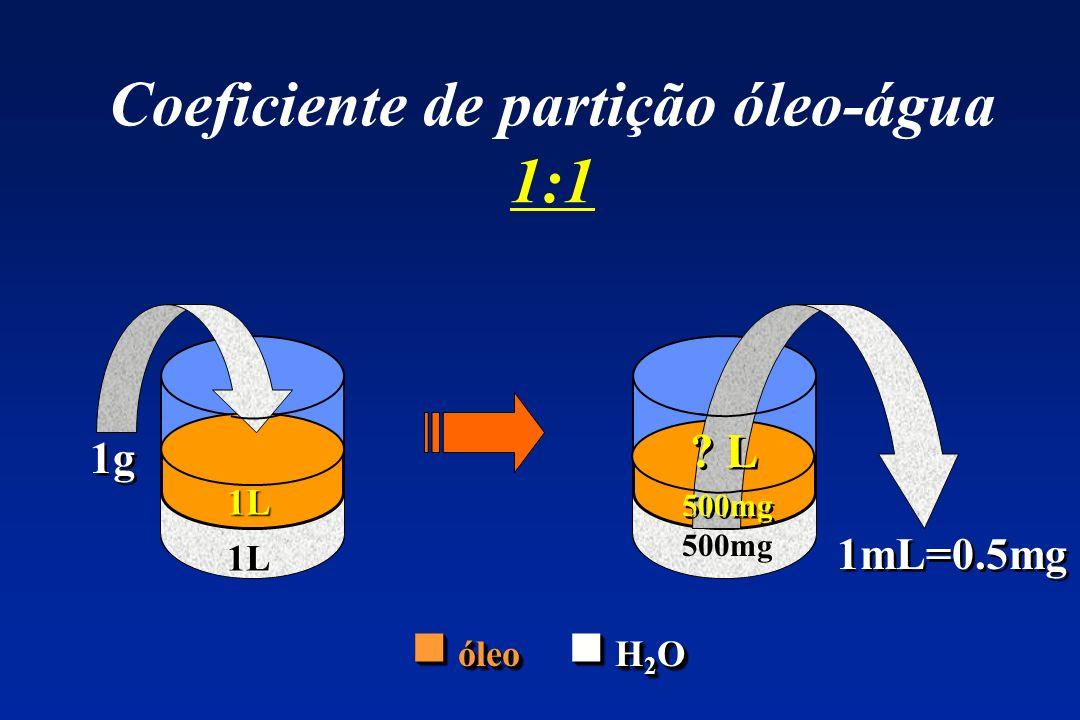 Coeficiente de partição óleo-água 1:1 1g ? L óleo H 2 O óleo H 2 O 1mL=0.5mg 1L 1L 500mg ? L
