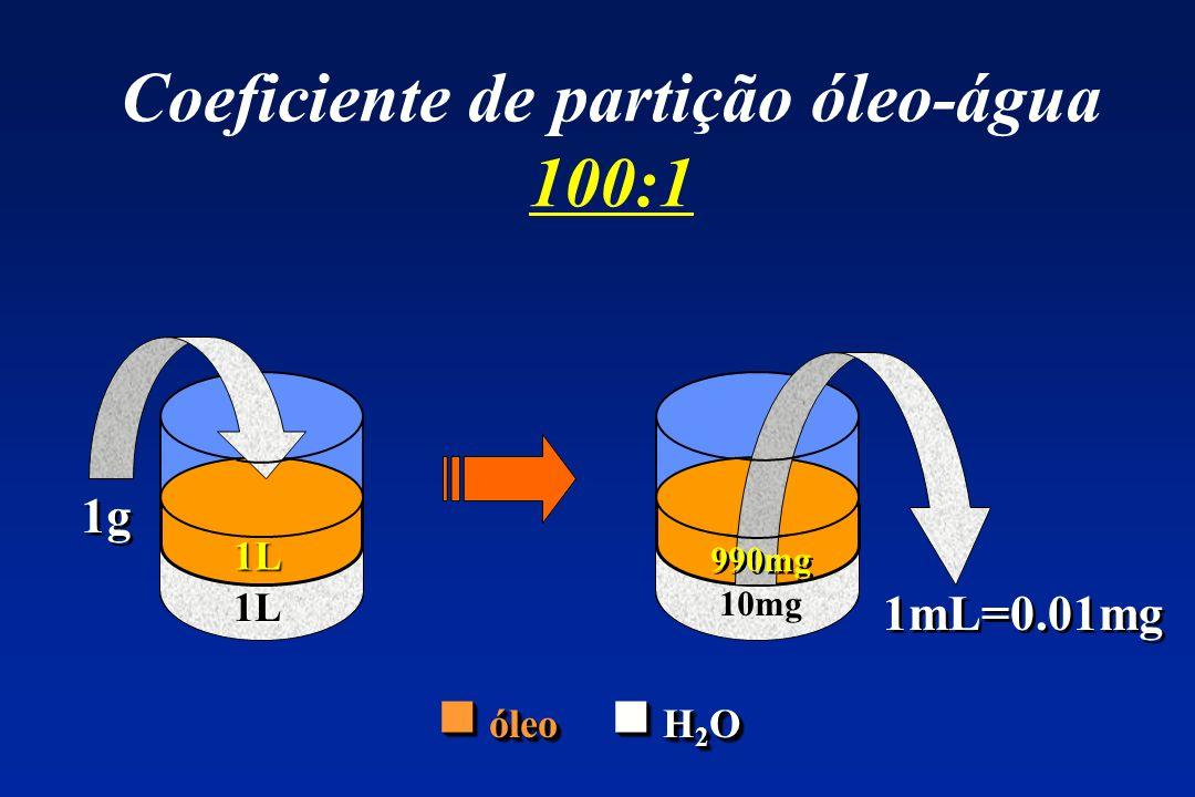 Coeficiente de partição óleo-água 100:1 1g ? L 1mL=0.01mg ? L 10mg 1L 1L óleo H 2 O óleo H 2 O 990mg