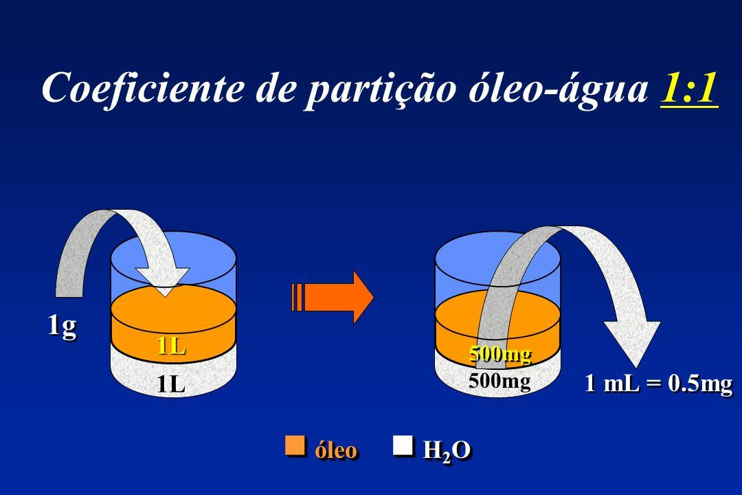 Coeficiente de partição óleo-água 1:1 1g ? L 1 mL = 0.5mg ? L 1L 1L 500mg óleo H 2 O óleo H 2 O 500mg