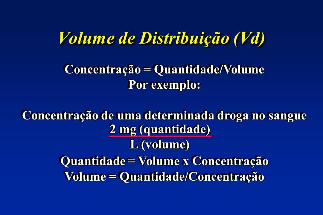 Volume de Distribuição (Vd) Concentração = Quantidade/Volume Por exemplo: Concentração de uma determinada droga no sangue Quantidade = Volume x Concentração Volume = Quantidade/Concentração Concentração = Quantidade/Volume Por exemplo: Concentração de uma determinada droga no sangue Quantidade = Volume x Concentração Volume = Quantidade/Concentração 2 mg (quantidade) L (volume) 2 mg (quantidade) L (volume)