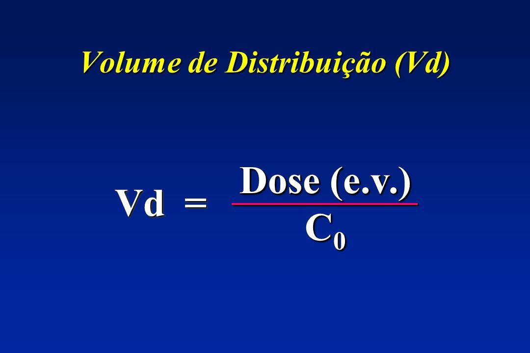 Volume de Distribuição (Vd) Vd = Dose (e.v.) C 0 Dose (e.v.) C 0