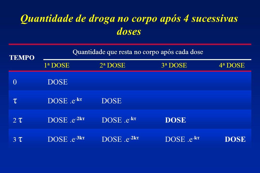 Quantidade de droga no corpo após 4 sucessivas doses TEMPO Quantidade que resta no corpo após cada dose 1 a DOSE2 a DOSE3 a DOSE4 a DOSE 0 DOSE τ DOSE