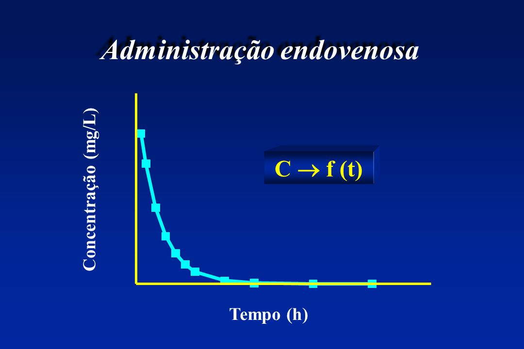 Administração endovenosa Tempo (h) Concentração (mg/L) C f (t)