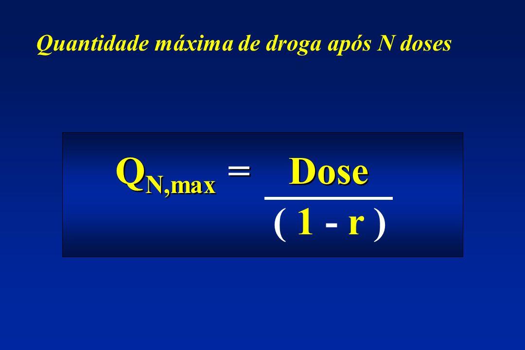 Q N,max = Dose ( 1 - r ) Quantidade máxima de droga após N doses