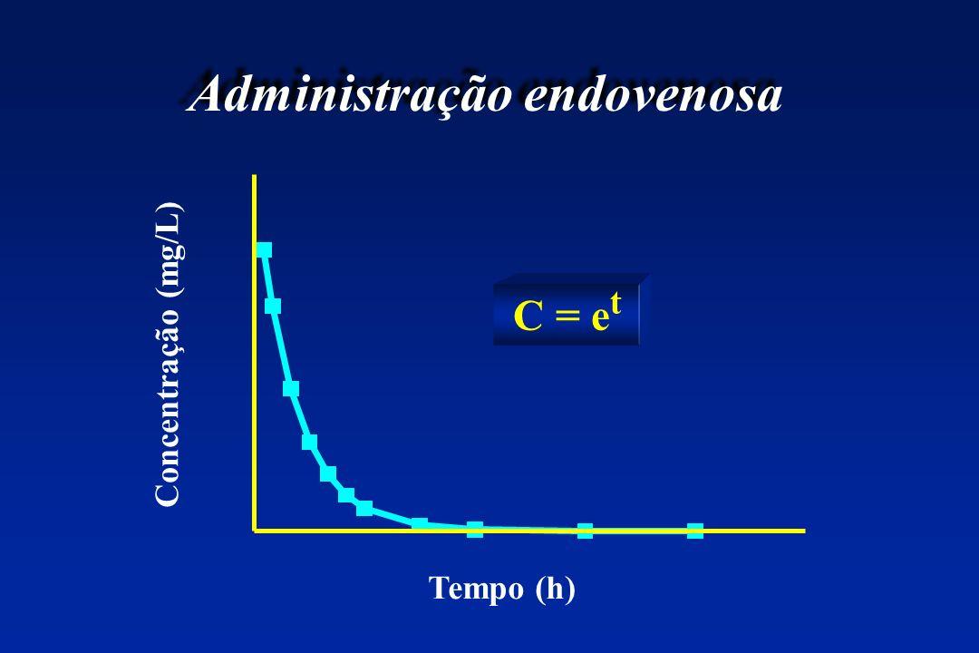 Administração endovenosa Tempo (h) Concentração (mg/L) C = e t