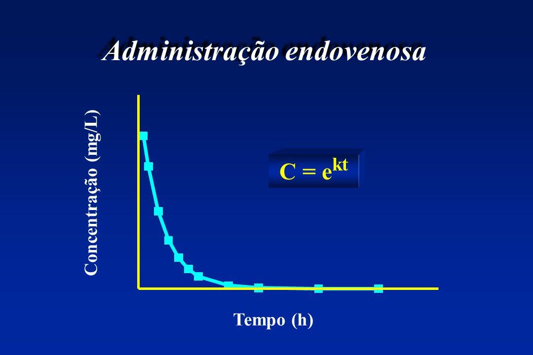 Administração endovenosa C = e kt Tempo (h) Concentração (mg/L)