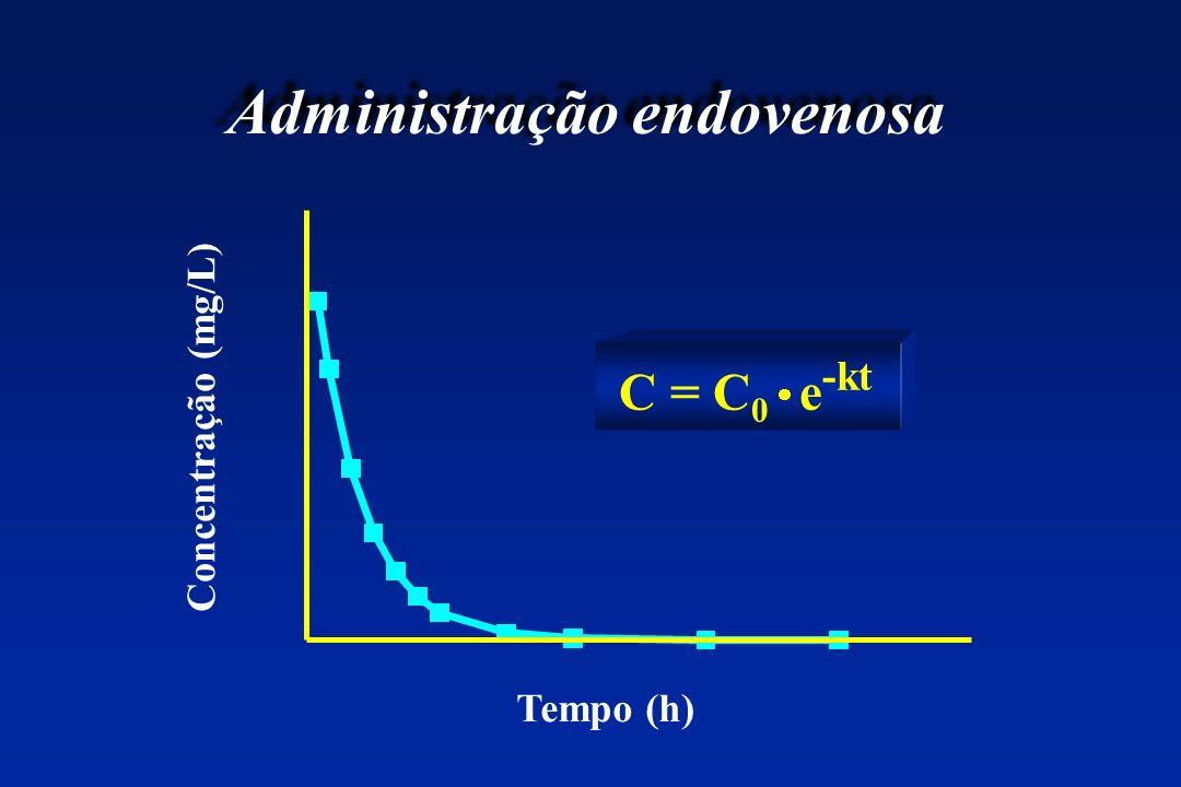 Administração endovenosa C = C 0 e -kt Tempo (h) Concentração (mg/L)