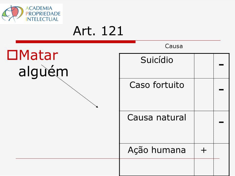 Art. 121 Matar alguém Suicídio - Caso fortuito - Causa natural - Ação humana+ Causa