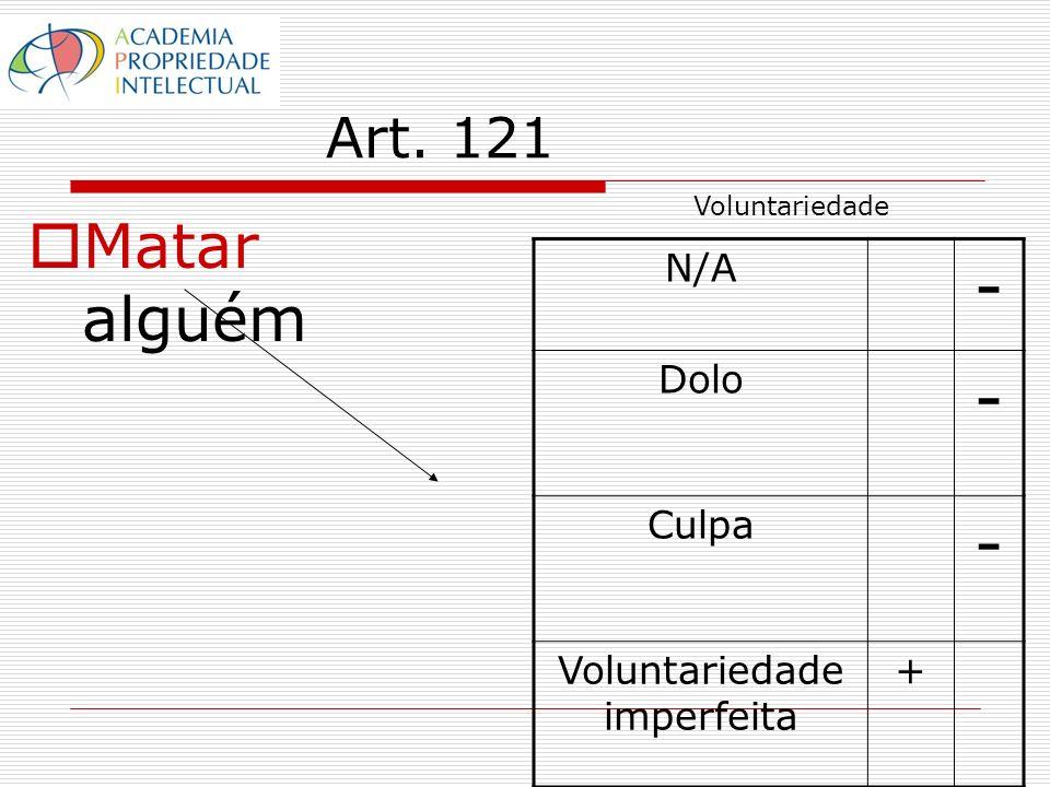 Art. 121 Matar alguém N/A - Dolo - Culpa - Voluntariedade imperfeita + Voluntariedade