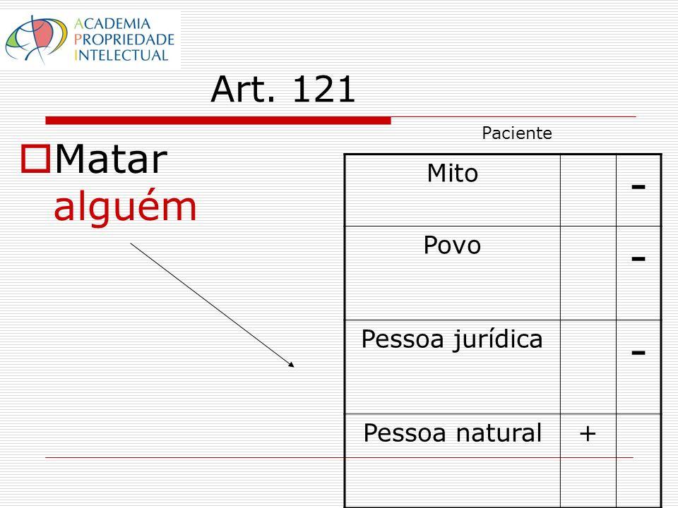 Art. 121 Matar alguém Mito - Povo - Pessoa jurídica - Pessoa natural+ Paciente