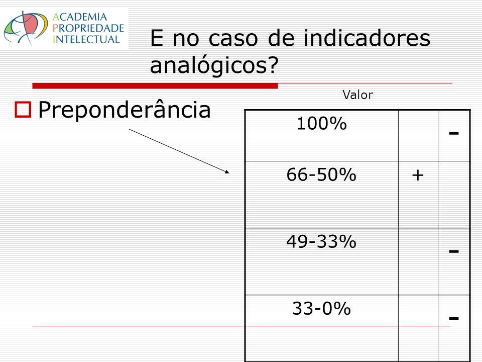 E no caso de indicadores analógicos Preponderância 100% - 66-50%+ 49-33% - 33-0% - Valor
