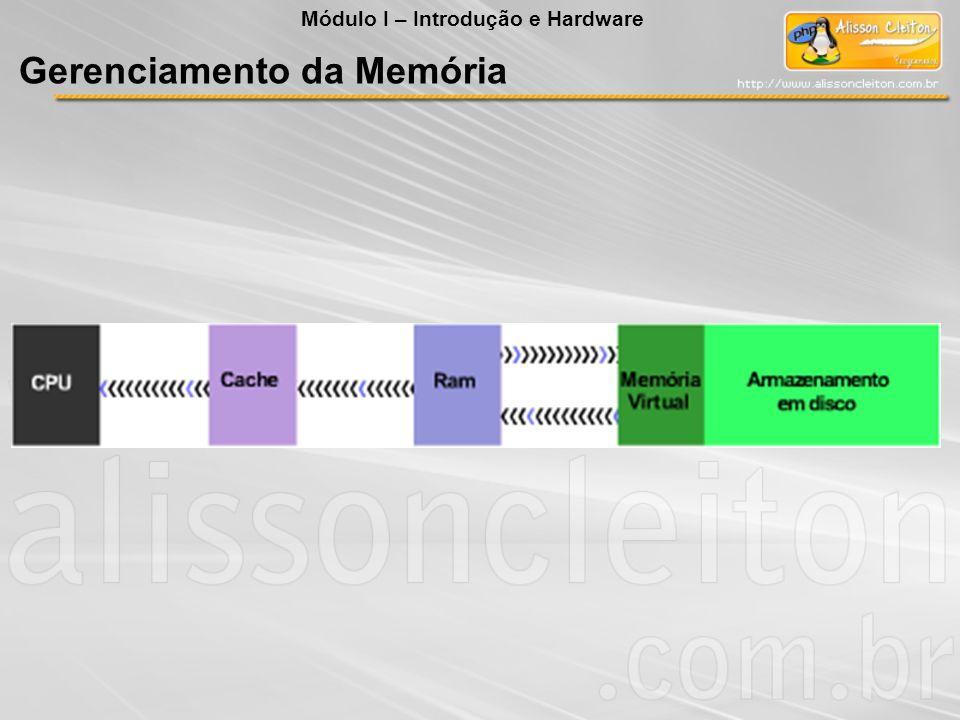 Módulo I – Introdução e Hardware Gerenciamento da Memória