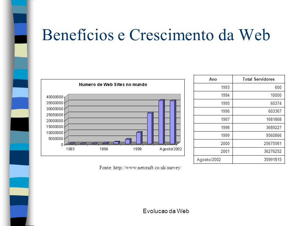 Evolucao da Web Benefícios e Crescimento da Web Fonte: http://www.netcraft.co.uk/survey/ AnoTotal Servidores 1993600 199410000 199560374 1996603367 19