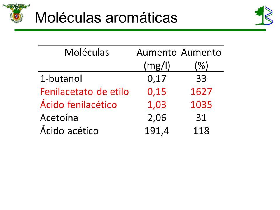 Moléculas aromáticas Moléculas Aumento (mg/l) Aumento (%) 1-butanol0,1733 Fenilacetato de etilo0,151627 Ácido fenilacético1,031035 Acetoína2,0631 Ácid