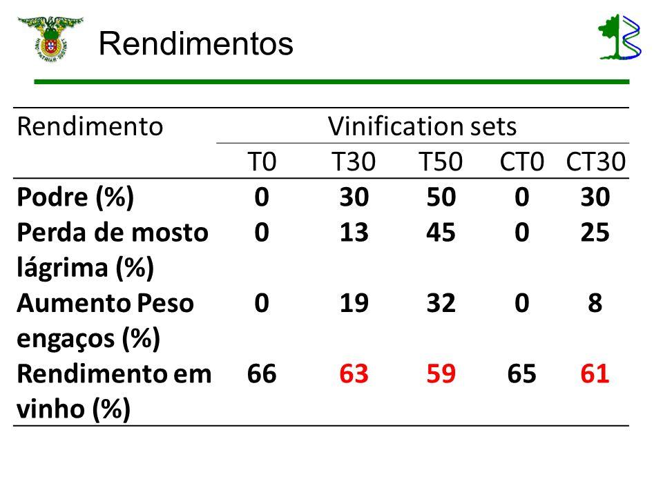 Rendimentos RendimentoVinification sets T0T30T50CT0CT30 Podre (%)03050030 Perda de mosto lágrima (%) 01345025 Aumento Peso engaços (%) 0193208 Rendime