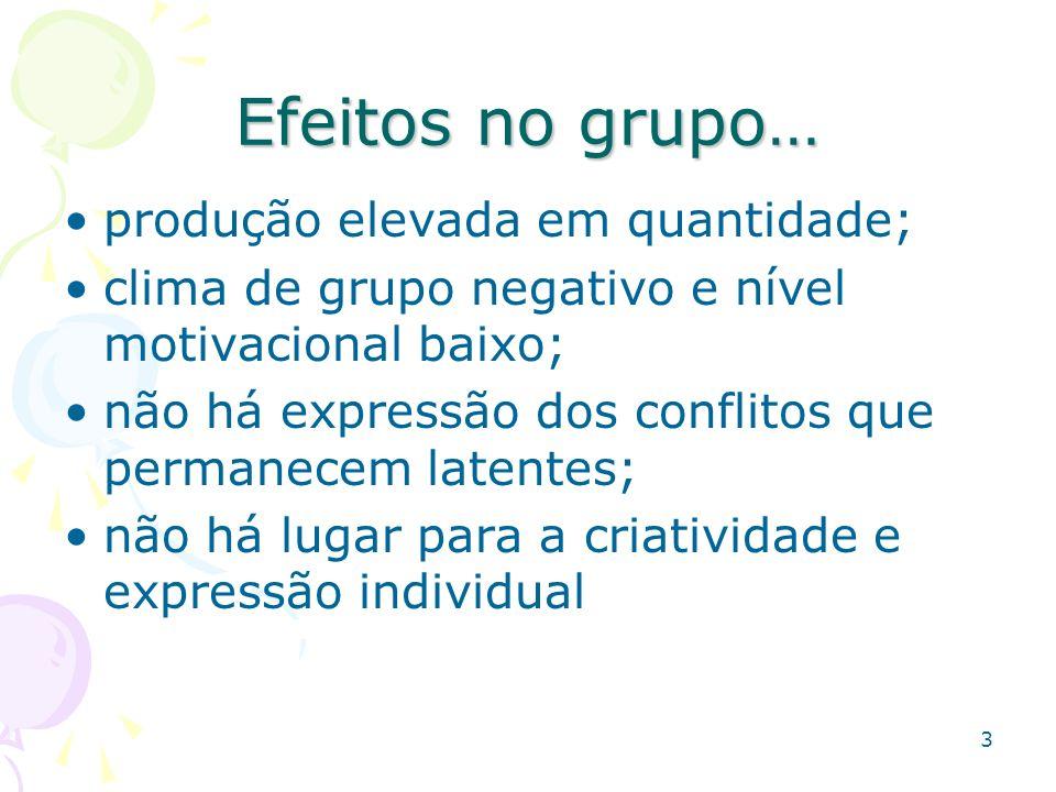 3 Efeitos no grupo… produção elevada em quantidade; clima de grupo negativo e nível motivacional baixo; não há expressão dos conflitos que permanecem
