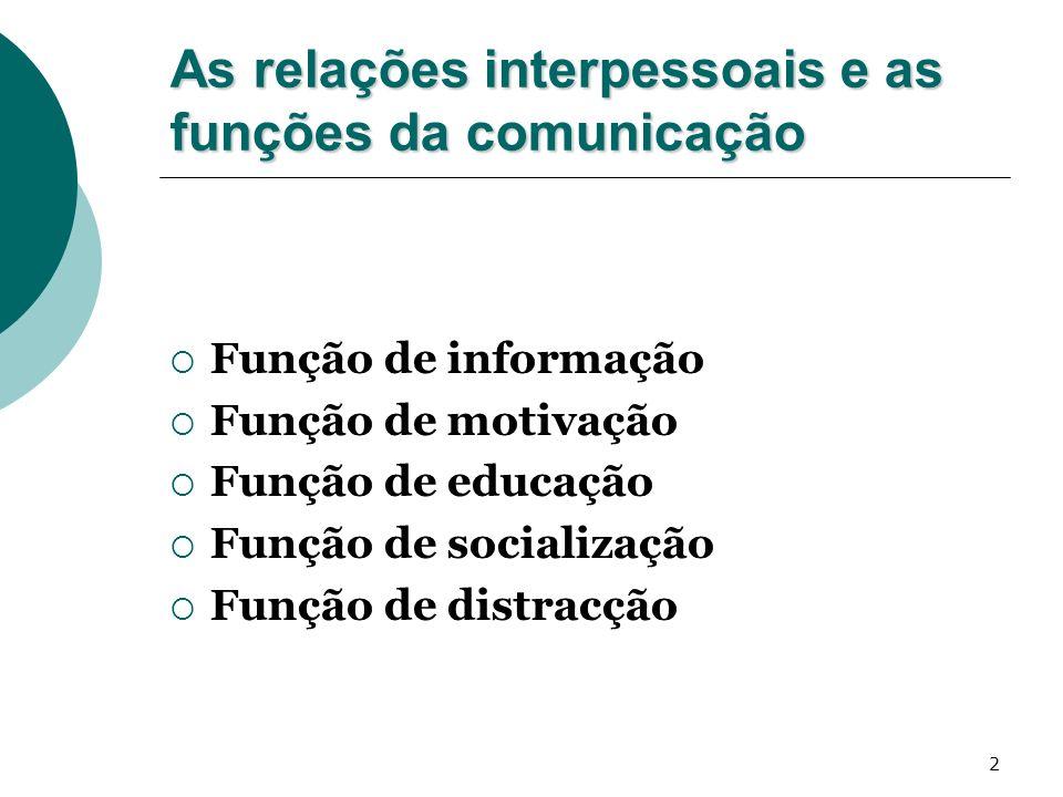 3 Factores que influenciam a comunicação Habilidades comunicativas Atitudes Nível de conhecimentos Sistemas sócio culturais
