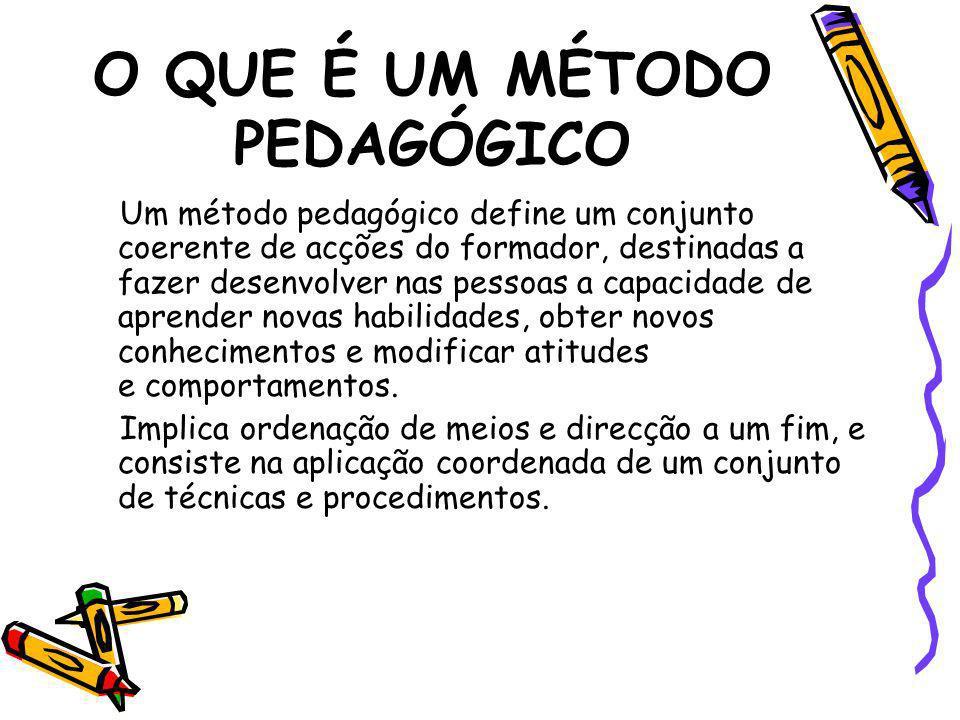 Método Demonstrativo Utilizado para a aprendizagem de tarefas manuais ou psicomotoras;