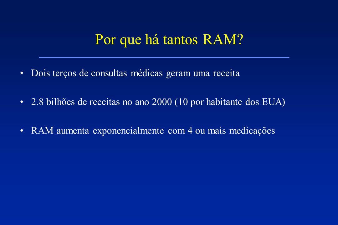Por que há tantos RAM? Dois terços de consultas médicas geram uma receita 2.8 bilhões de receitas no ano 2000 (10 por habitante dos EUA) RAM aumenta e