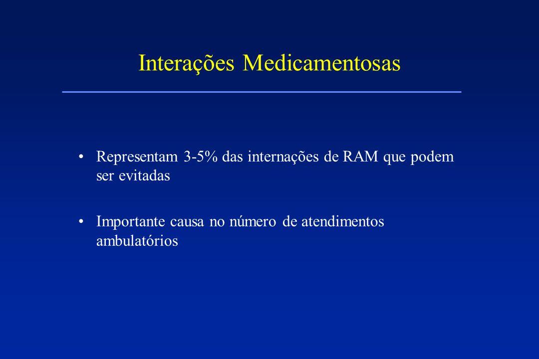 Interações Medicamentosas Representam 3-5% das internações de RAM que podem ser evitadas Importante causa no número de atendimentos ambulatórios
