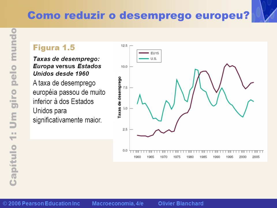 Capítulo 1: Um giro pelo mundo © 2006 Pearson Education Inc Macroeconomia, 4/e Olivier Blanchard Como reduzir o desemprego europeu? Taxas de desempreg