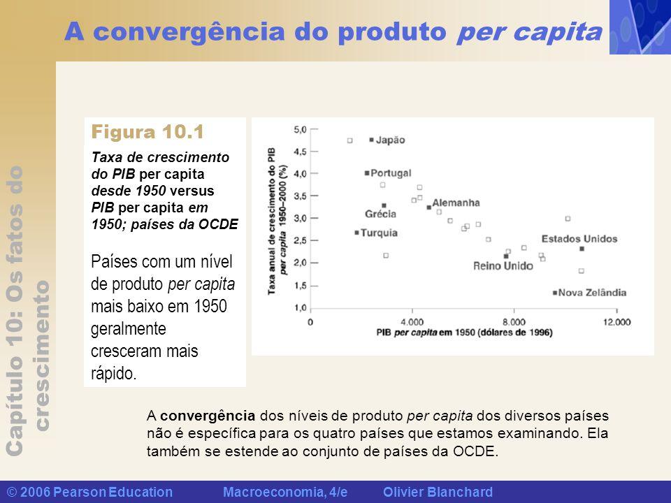 Capítulo 10: Os fatos do crescimento © 2006 Pearson Education Macroeconomia, 4/e Olivier Blanchard A convergência do produto per capita Taxa de cresci