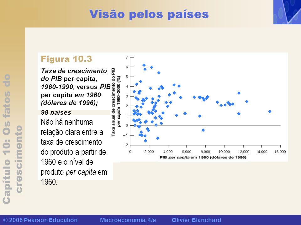 Capítulo 10: Os fatos do crescimento © 2006 Pearson Education Macroeconomia, 4/e Olivier Blanchard Visão pelos países Taxa de crescimento do PIB per c