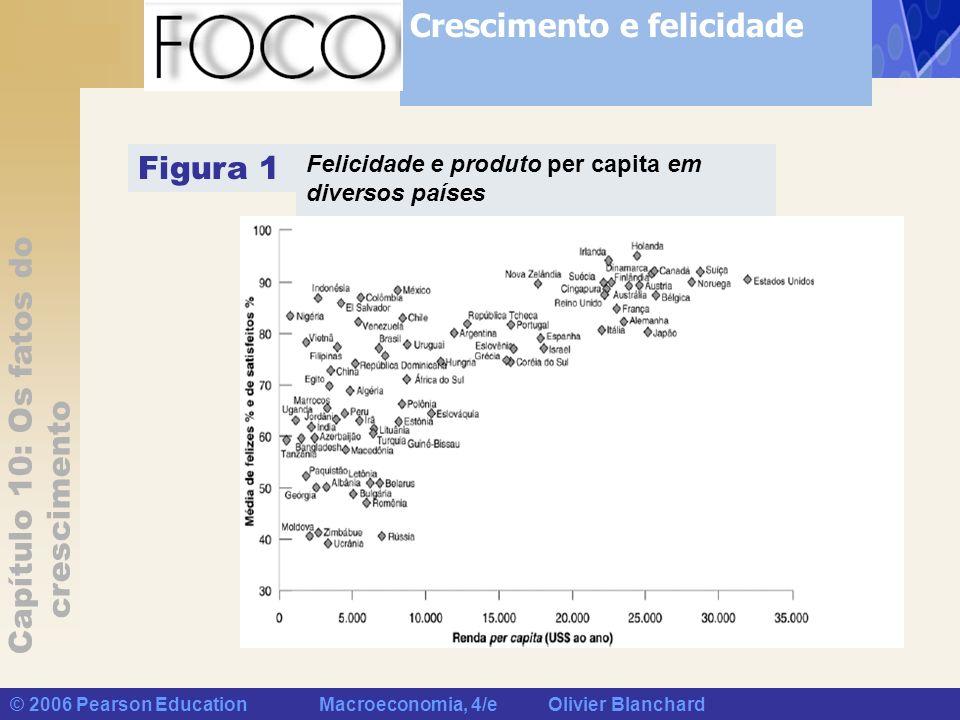 Capítulo 10: Os fatos do crescimento © 2006 Pearson Education Macroeconomia, 4/e Olivier Blanchard Felicidade e produto per capita em diversos países