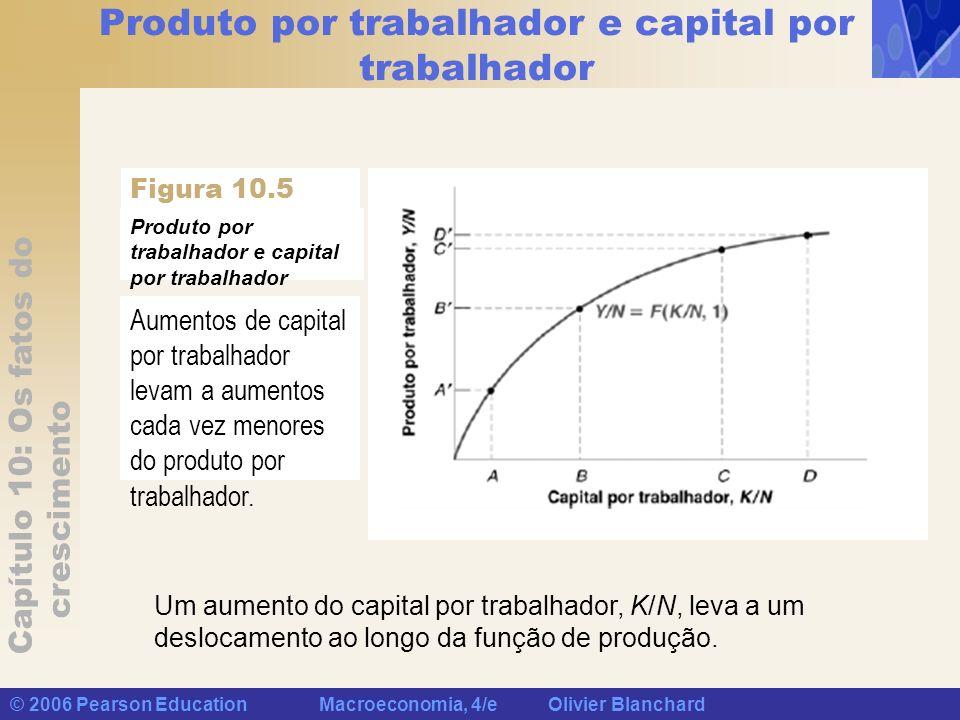 Capítulo 10: Os fatos do crescimento © 2006 Pearson Education Macroeconomia, 4/e Olivier Blanchard Produto por trabalhador e capital por trabalhador A