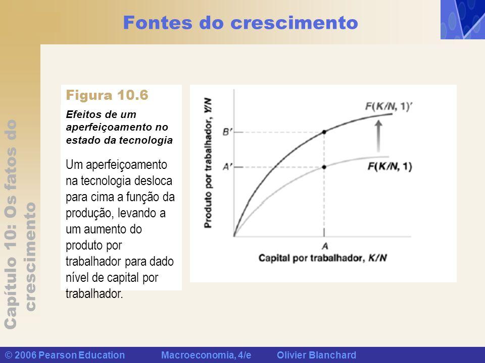 Capítulo 10: Os fatos do crescimento © 2006 Pearson Education Macroeconomia, 4/e Olivier Blanchard Fontes do crescimento Efeitos de um aperfeiçoamento