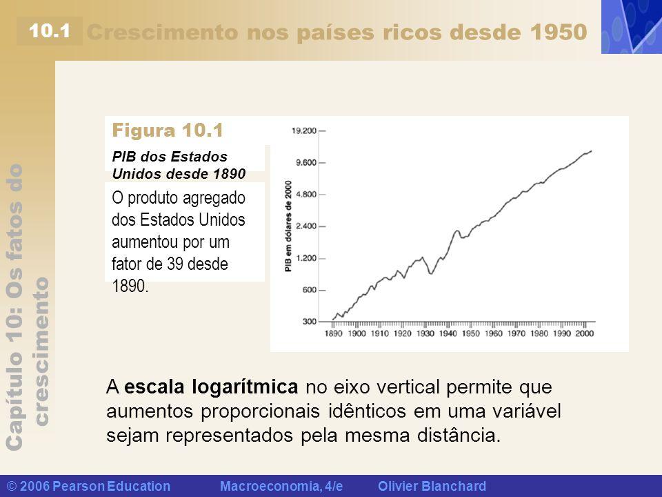 Capítulo 10: Os fatos do crescimento © 2006 Pearson Education Macroeconomia, 4/e Olivier Blanchard Crescimento nos países ricos desde 1950 PIB dos Est