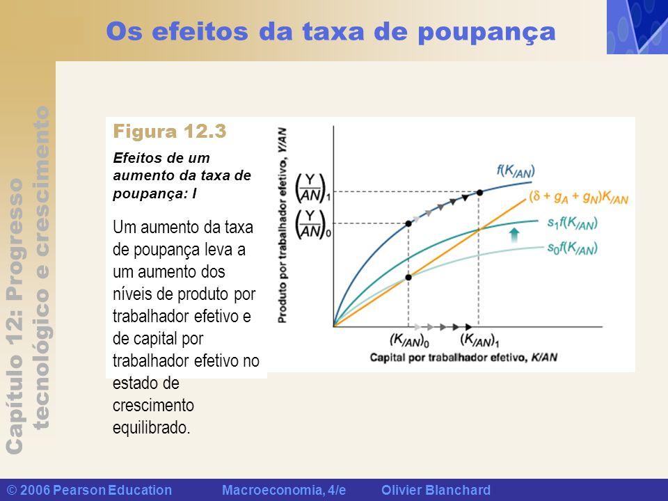 Capítulo 12: Progresso tecnológico e crescimento © 2006 Pearson Education Macroeconomia, 4/e Olivier Blanchard Os efeitos da taxa de poupança Efeitos