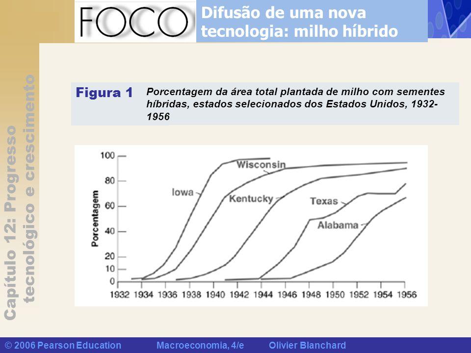 Capítulo 12: Progresso tecnológico e crescimento © 2006 Pearson Education Macroeconomia, 4/e Olivier Blanchard Difusão de uma nova tecnologia: milho h