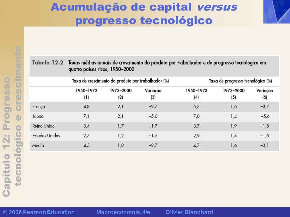 Capítulo 12: Progresso tecnológico e crescimento © 2006 Pearson Education Macroeconomia, 4/e Olivier Blanchard Acumulação de capital versus progresso