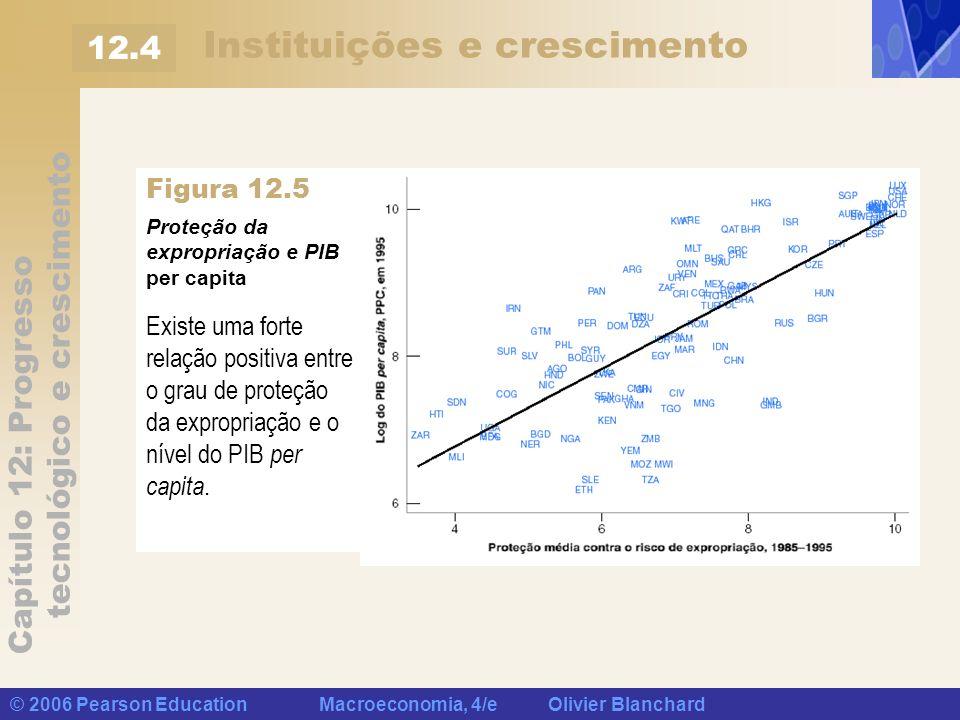 Capítulo 12: Progresso tecnológico e crescimento © 2006 Pearson Education Macroeconomia, 4/e Olivier Blanchard Instituições e crescimento 12.4 Figura